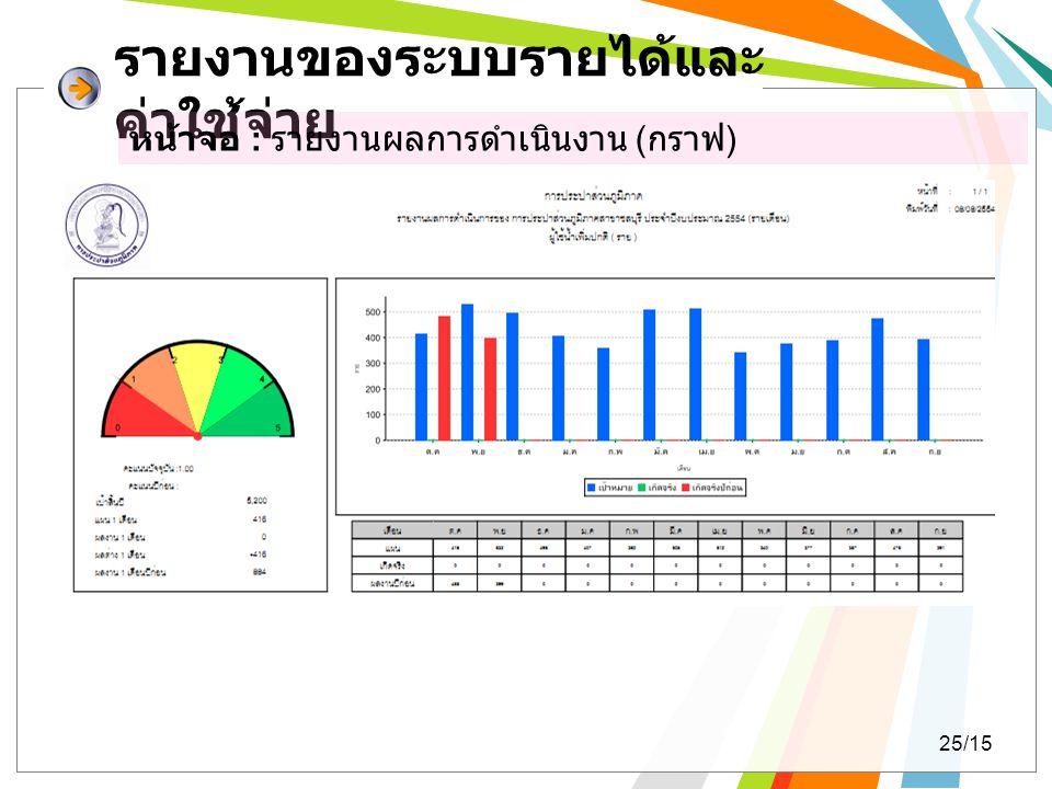 รายงานของระบบรายได้และ ค่าใช้จ่าย หน้าจอ : รายงานผลการดำเนินงาน ( กราฟ ) 25/15