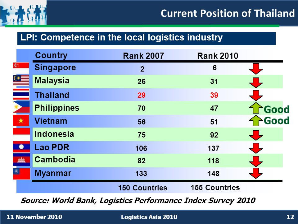 Current Position of Thailand Source: World Bank, Logistics Performance Index Survey 2010 LPI: Competence in the local logistics industry 155 Countries 150 Countries Country Rank 2010Rank 2007 Singapore 6 2 Malaysia 3126 Thailand 3929 Philippines 4770 Vietnam 5156 Indonesia 9275 Lao PDR 137106 Cambodia 11882 Myanmar 148133 11 November 2010Logistics Asia 201012 Good