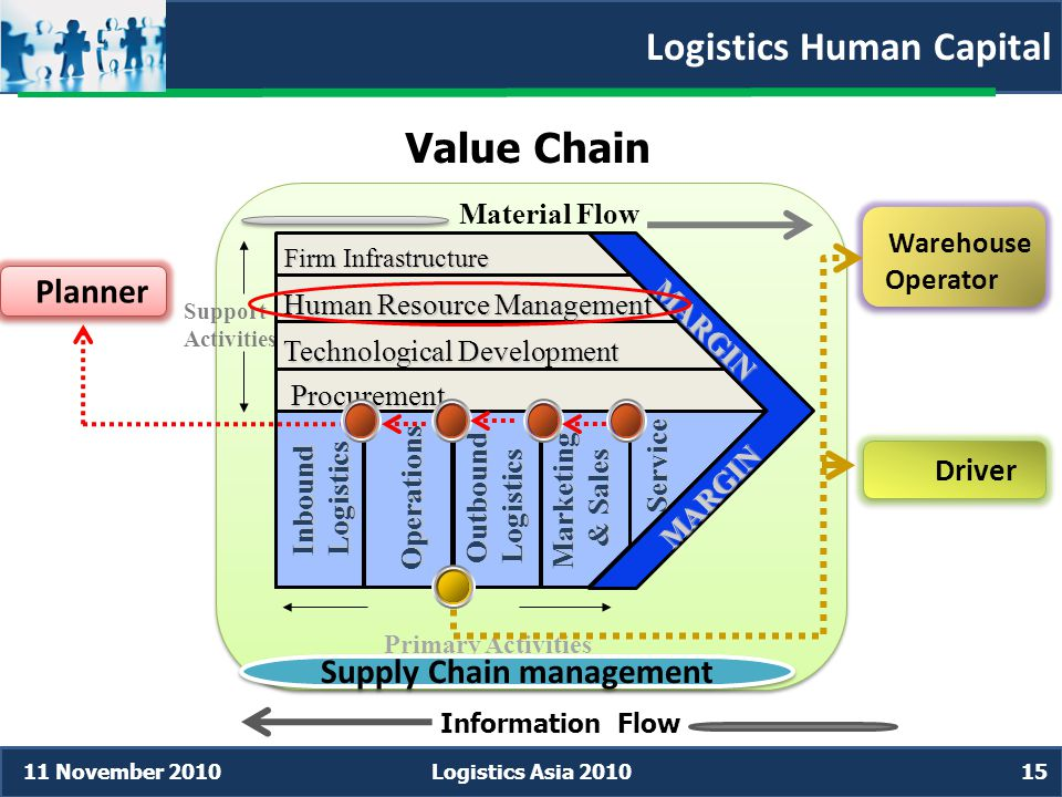Logistics Human Capital Primary Activities Support Activities Technological Development Technological Development Human Resource Management Firm Infrastructure Procurement InboundLogistics Operations OutboundLogistics Marketing & Sales Service MARGIN MARGIN Supply Chain management Material Flow Information Flow Value Chain Planner Warehouse Operator Warehouse Operator Driver 11 November 2010Logistics Asia 201015