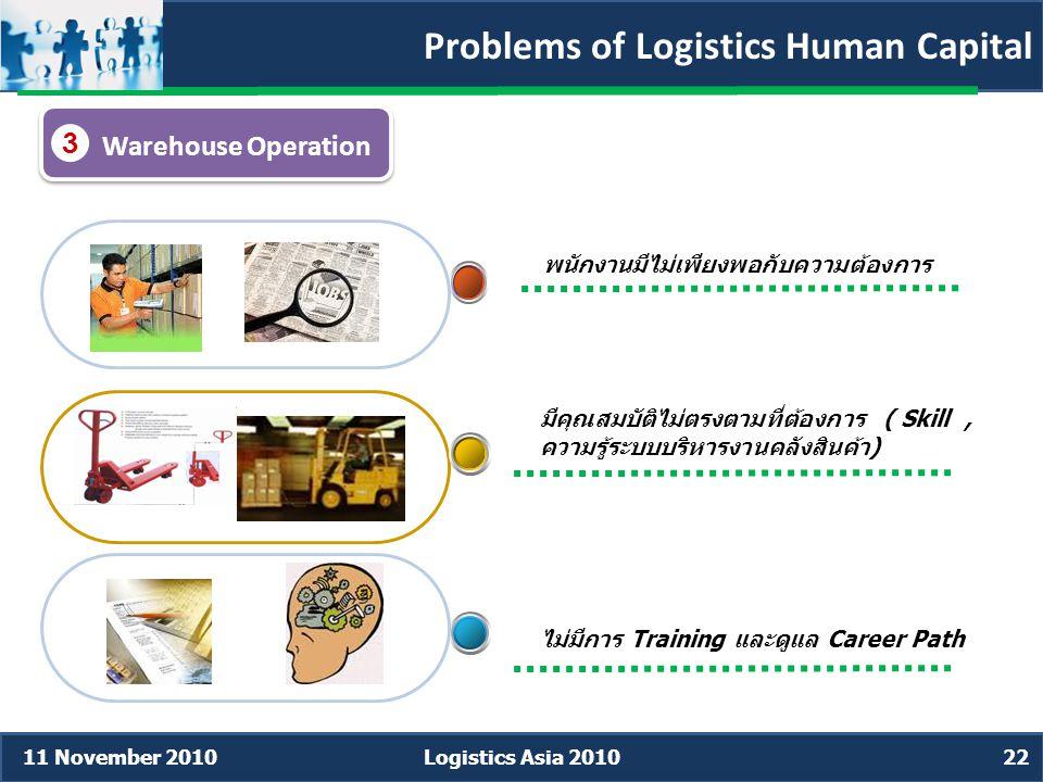 Problems of Logistics Human Capital Warehouse Operation 3 มีคุณสมบัติไม่ตรงตามที่ต้องการ ( Skill, ความรู้ระบบบริหารงานคลังสินค้า) ไม่มีการ Training และดูแล Career Path พนักงานมีไม่เพียงพอกับความต้องการ 11 November 2010Logistics Asia 201022