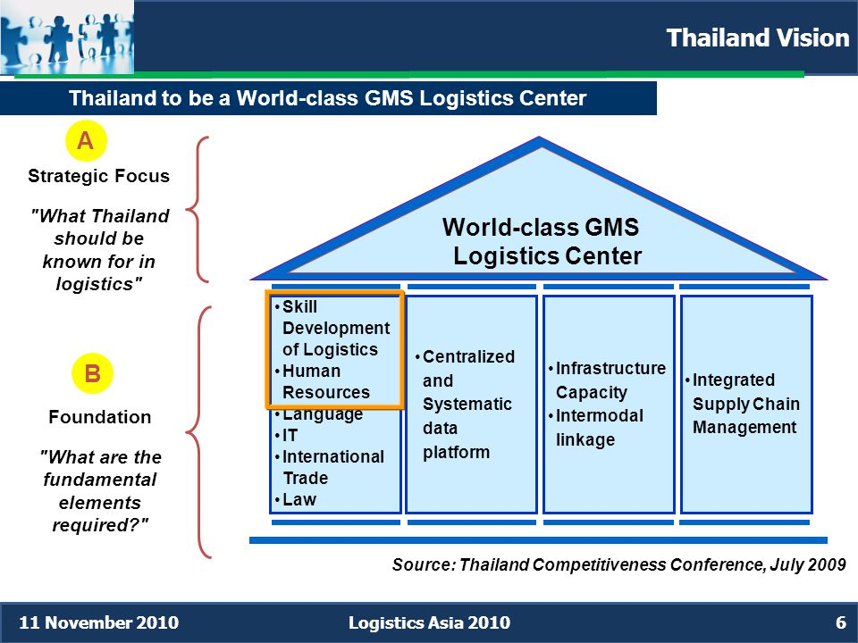 11 November 2010Logistics Asia 20106 Strategic Focus What Thailand should be known for in logistics Foundation What are the fundamental elements required A B World-class GMS Logistics Center •Skill Development of Logistics •Human Resources •Language •IT •International Trade •Law •Centralized and Systematic data platform •Infrastructure Capacity •Intermodal linkage •Integrated Supply Chain Management Source: Thailand Competitiveness Conference, July 2009 Thailand to be a World-class GMS Logistics Center Thailand Vision