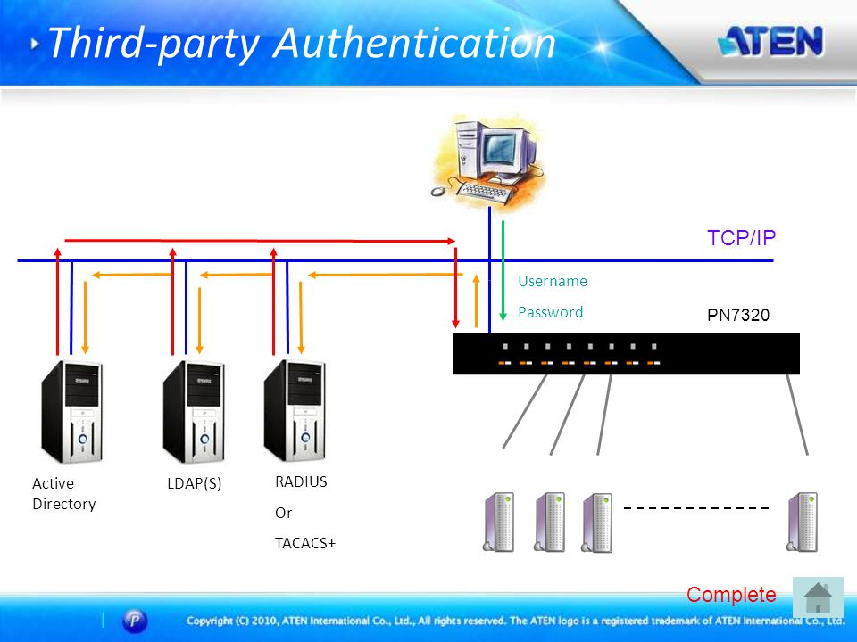 Third-party Authentication TCP/IP PN7320 Active Directory LDAP(S) RADIUS Or TACACS+ Username Password Complete