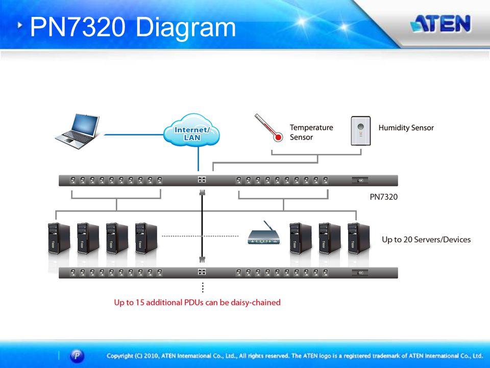 PN7320 Diagram