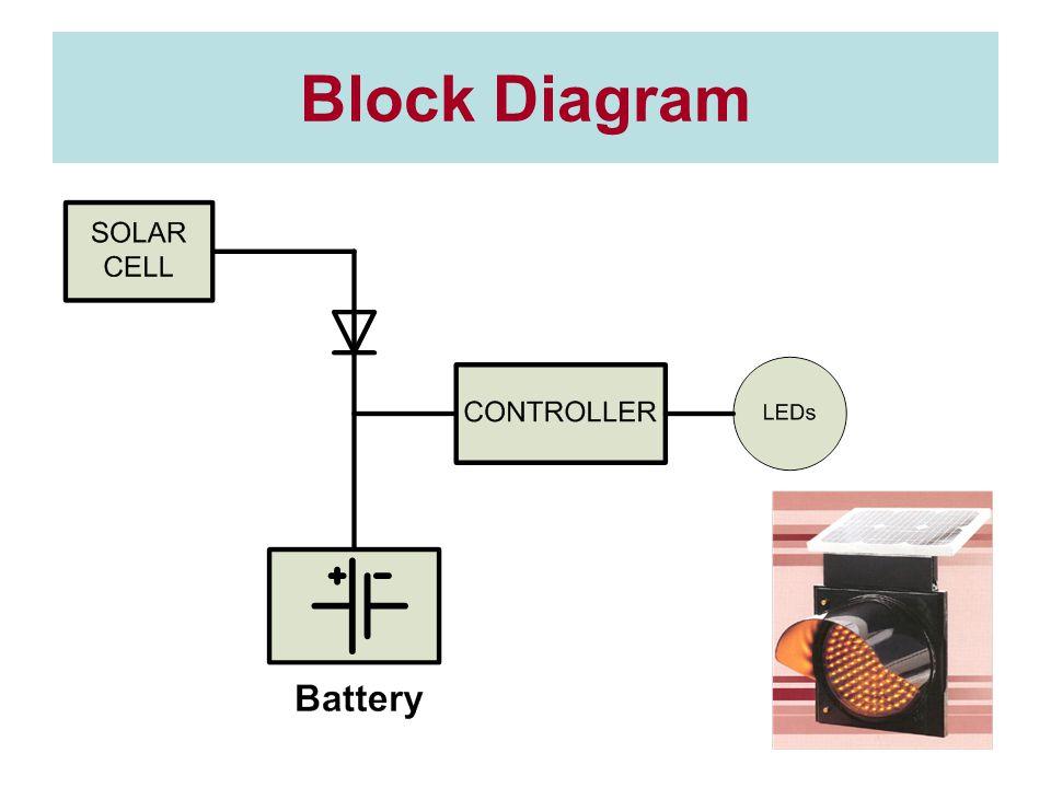 ตารางเปรียบเทียบ Specification ForthCivicmediaPrecise กรมทางหลวง ชนบท (Ø200mm.) From Memo Battery Seal Lead Acid 12V 12,20Ah12V 12Ah12V 21Ah-Seal Lead 12V 12-20Ah Solar Cell16.8V 10W Multicrystalli ne Silicon 10W Polycrytalline Silicon 12V 10W ≥ 3W 12V 10W Flashing rate -60 times/min -50 times/min -40 times/min -30 times/min -60 times/min (+/-6times/min) -60 times/min 50 times/min ≤ flashing rate ≥ 60 times/min -60 times/min Lamp size -Ø300mm 127LEDs -Ø200mm 84LEDs -Ø300mm 200LEDs -Ø200mm ≥30LEDs -Ø300mm 150LEDs