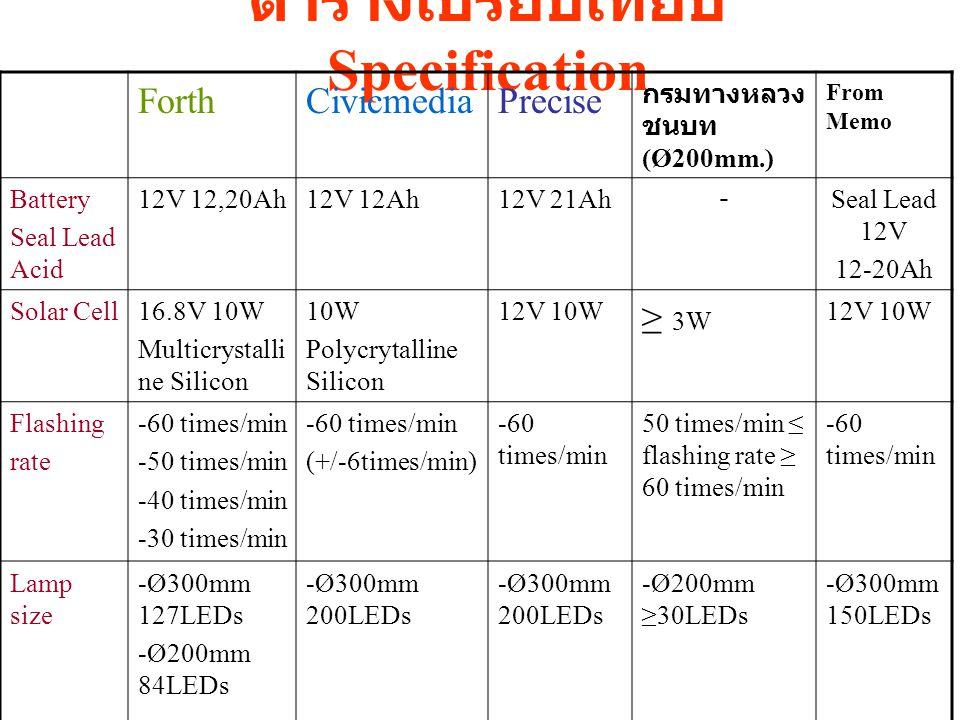 ตารางเปรียบเทียบ Specification ForthCivicmediaPrecise กรมทางหลวง ชนบท (Ø200mm.) From Memo Luminous Intensity -1,400,000 mcd~ 740,000 ≥ 160,000 ≥ 660,000 Type LED -High Luminous Intensity 12V 10WHigh Luminous Intensity for Traffic Sign Len, Back Cover and Housing Ultraviolet Resistant Polycarbonate Frame Size WxDxH (mm.) -Ø300mm 360x360x180 ----