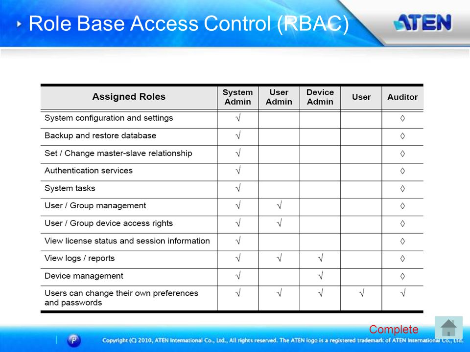 Role Base Access Control (RBAC) Complete