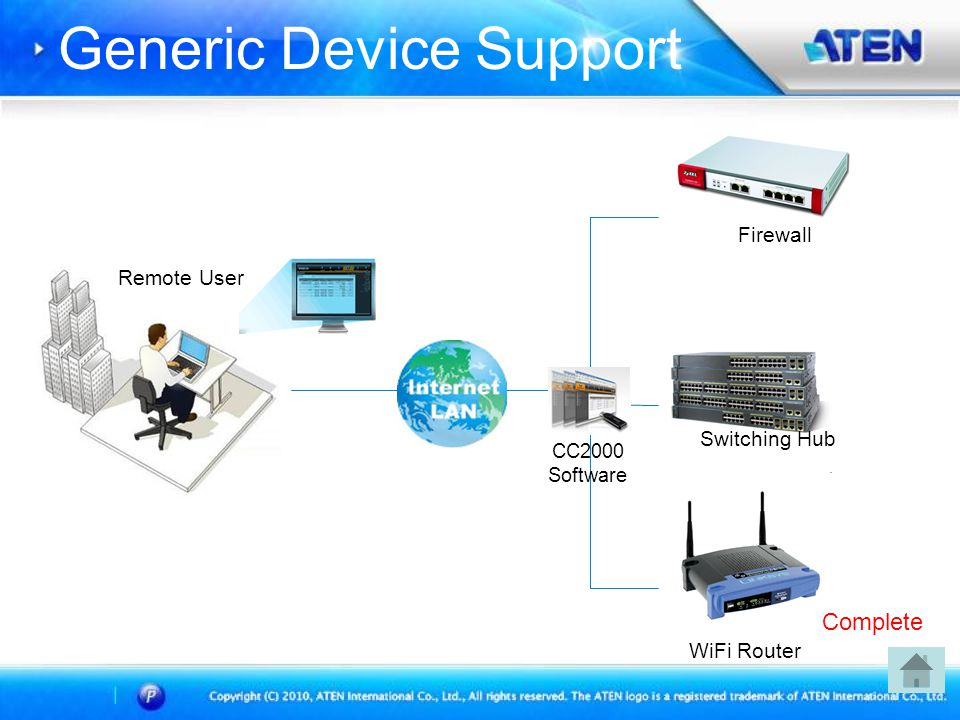 Generic Device Support CC2000 Software Remote User Firewall Switching Hub WiFi Router Complete