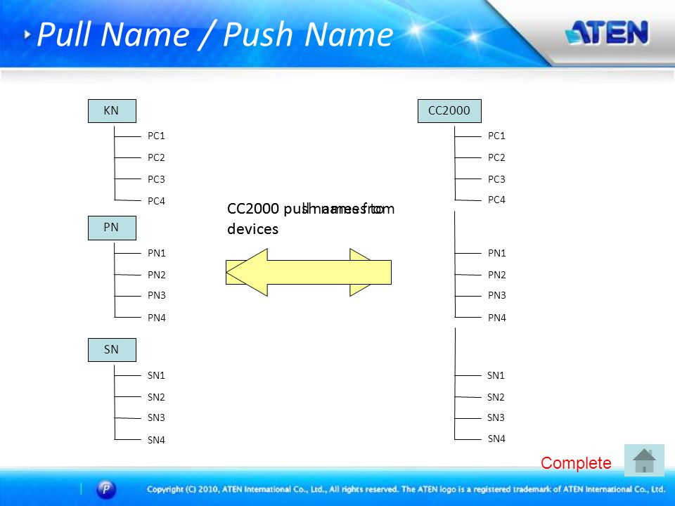 Pull Name / Push Name KN PC1 PC2 PC3 PC4 PN PN1 PN2 PN3 PN4 SN SN1 SN2 SN3 SN4 CC2000 PC1 PC2 PC3 PC4 PN1 PN2 PN3 PN4 SN1 SN2 SN3 SN4 CC2000 pull names from devices CC2000 push names to devices Complete