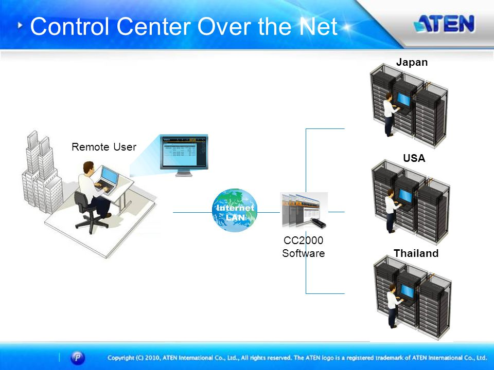 •Centralized management all Over IP device from Single IP •Single Tree ViewSingle Tree View • Private CA Private CA • Role Base Access Control Role Base Access Control • NTP Support • Generic Device Support Generic Device Support • Notification Event Notification Event • Node License Node License คุณสมบัติทั่วไป