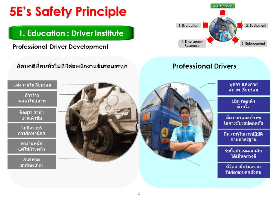 6 5E's Safety Principle 1. Education : Driver Institute 1. Education 2. Equipment 3. Enforcement 5. Evaluation 4. Emergency Response ทัศนคติที่คนทั่วไ