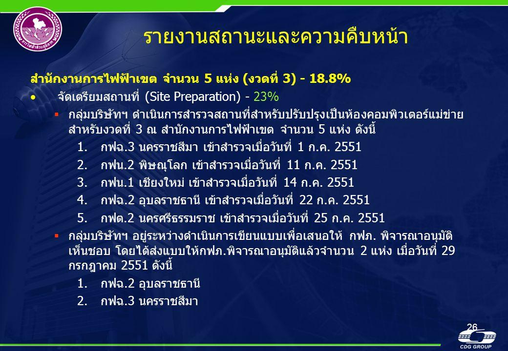 26 รายงานสถานะและความคืบหน้า สำนักงานการไฟฟ้าเขต จำนวน 5 แห่ง (งวดที่ 3) - 18.8% •จัดเตรียมสถานที่ (Site Preparation) - 23%  กลุ่มบริษัทฯ ดำเนินการสำ
