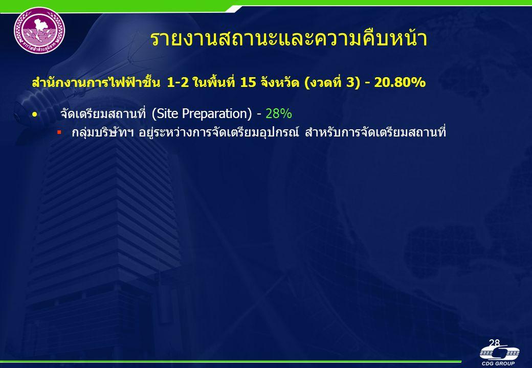 28 รายงานสถานะและความคืบหน้า สำนักงานการไฟฟ้าชั้น 1-2 ในพื้นที่ 15 จังหวัด (งวดที่ 3) - 20.80% •จัดเตรียมสถานที่ (Site Preparation) - 28%  กลุ่มบริษั