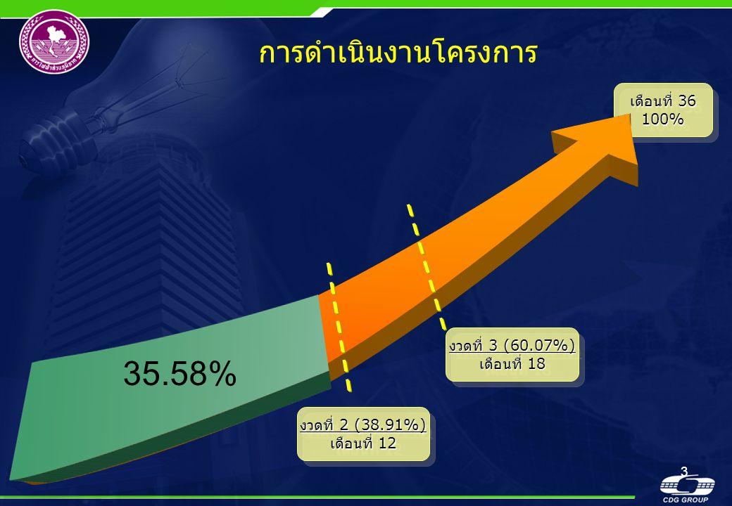 3 การดำเนินงานโครงการ เดือนที่ 36 100% 100% 35.58% งวดที่ 2 (38.91%) เดือนที่ 12 งวดที่ 2 (38.91%) เดือนที่ 12 งวดที่ 3 (60.07%) เดือนที่ 18 งวดที่ 3