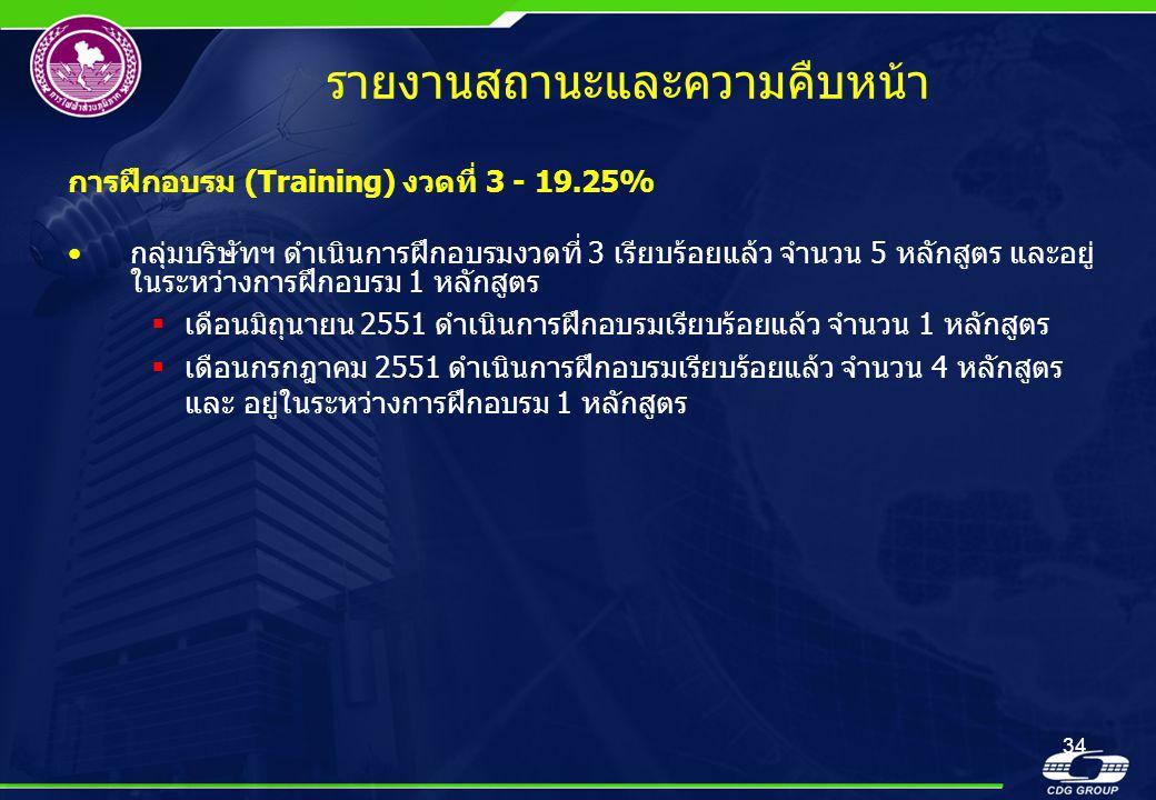 34 รายงานสถานะและความคืบหน้า การฝึกอบรม (Training) งวดที่ 3 - 19.25% •กลุ่มบริษัทฯ ดำเนินการฝึกอบรมงวดที่ 3 เรียบร้อยแล้ว จำนวน 5 หลักสูตร และอยู่ ในร