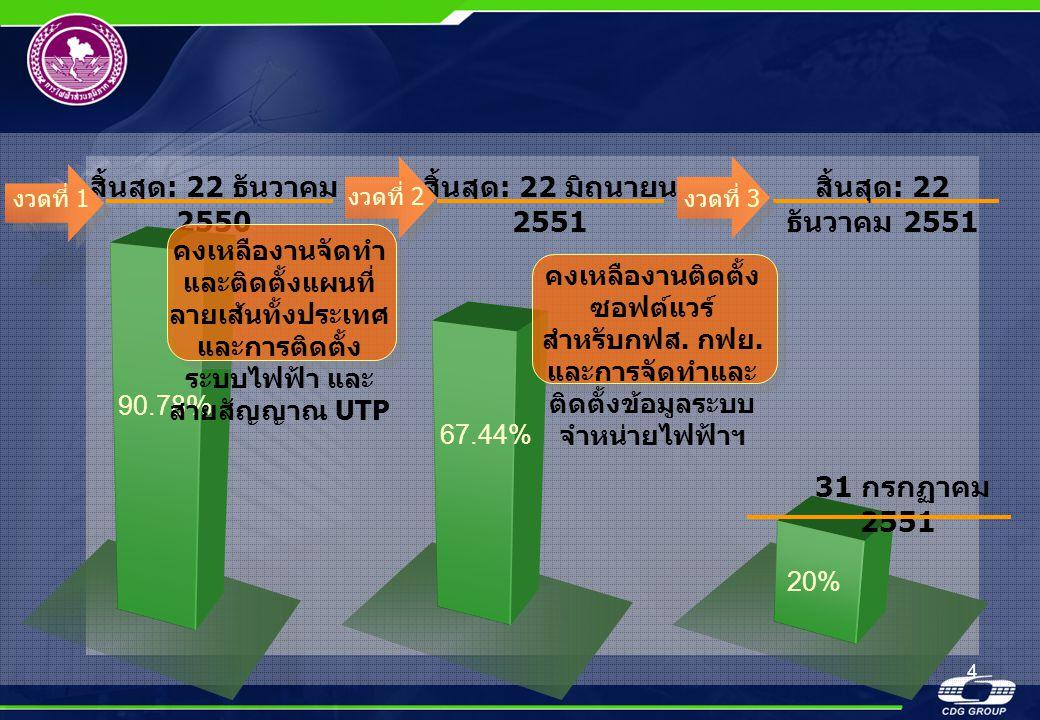4 สิ้นสุด : 22 ธันวาคม 2550 90.78% งวดที่ 1 67.44% สิ้นสุด : 22 มิถุนายน 2551 งวดที่ 2 20% 31 กรกฏาคม 2551 งวดที่ 3 สิ้นสุด : 22 ธันวาคม 2551 คงเหลือง