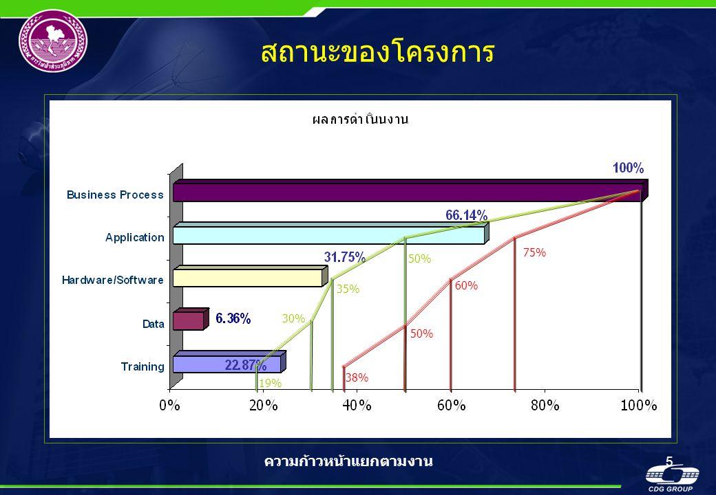 5 สถานะของโครงการ ความก้าวหน้าแยกตามงาน 50% 35% 30% 19% 75% 60% 50% 38%