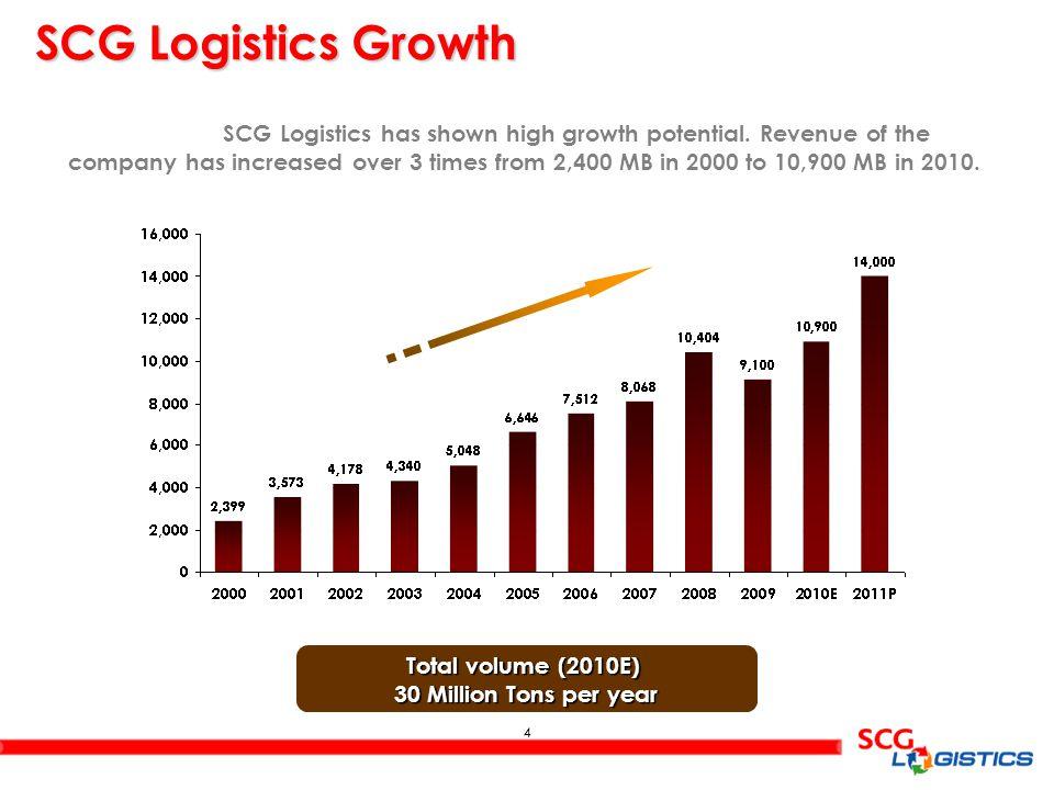 5 5 SCG Logistics Vision 2015 • GO REGIONAL • HVA • SUPPLY CHAIN • BRAND • SD • ENERGY SCG KEY STRATEGIES SCG Logistics Management By the year 2015 SCG Logistics Management will be a Dominant Logistics Provider with sustainable development.