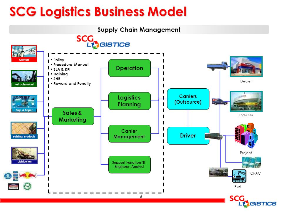 6 6 SCG Logistics Business Model Petrochemical Pulp & Paper Cement Building Products Distribution Sales & Marketing Operation Logistics Planning Carrier Management Carriers (Outsource) Support Function (IT, Engineer, Analyst Dealer End-user Project Port CPAC Driver Supply Chain Management  Policy  Procedure Manual  SLA & KPI  Training  SHE  Reward and Penalty