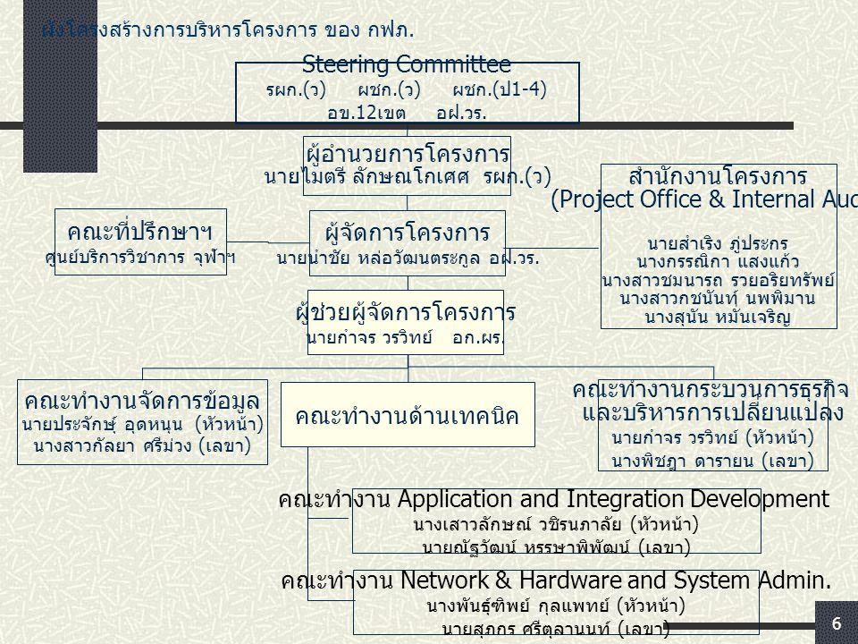 6 ผังโครงสร้างการบริหารโครงการ ของ กฟภ. ผู้จัดการโครงการ นายนำชัย หล่อวัฒนตระกูล อฝ. วร. ผู้อำนวยการโครงการ นายไมตรี ลักษณโกเศศ รผก.( ว ) สำนักงานโครง