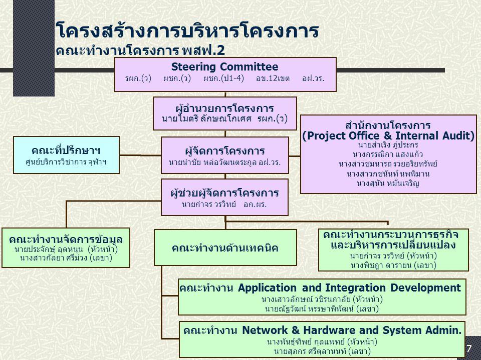 7 โครงสร้างการบริหารโครงการ คณะทำงานโครงการ พสฟ.2 คณะทำงาน Network & Hardware and System Admin. นางพันธุ์ฑิพย์ กุลแพทย์ (หัวหน้า) นายสุภกร ศรีตุลานนท์