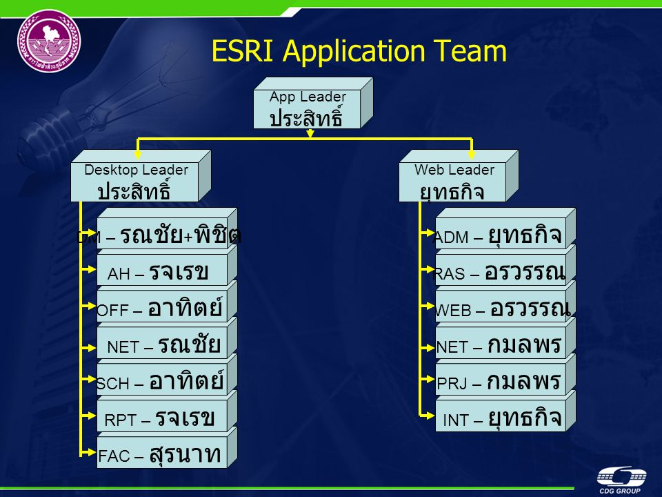 ESRI Application Team FAC – สุรนาท RPT – รจเรข SCH – อาทิตย์ NET – รณชัย OFF – อาทิตย์ App Leader ประสิทธิ์ Desktop Leader ประสิทธิ์ Web Leader ยุทธกิจ AH – รจเรข DM – รณชัย + พิชิต INT – ยุทธกิจ PRJ – กมลพร NET – กมลพร WEB – อรวรรณ RAS – อรวรรณ ADM – ยุทธกิจ