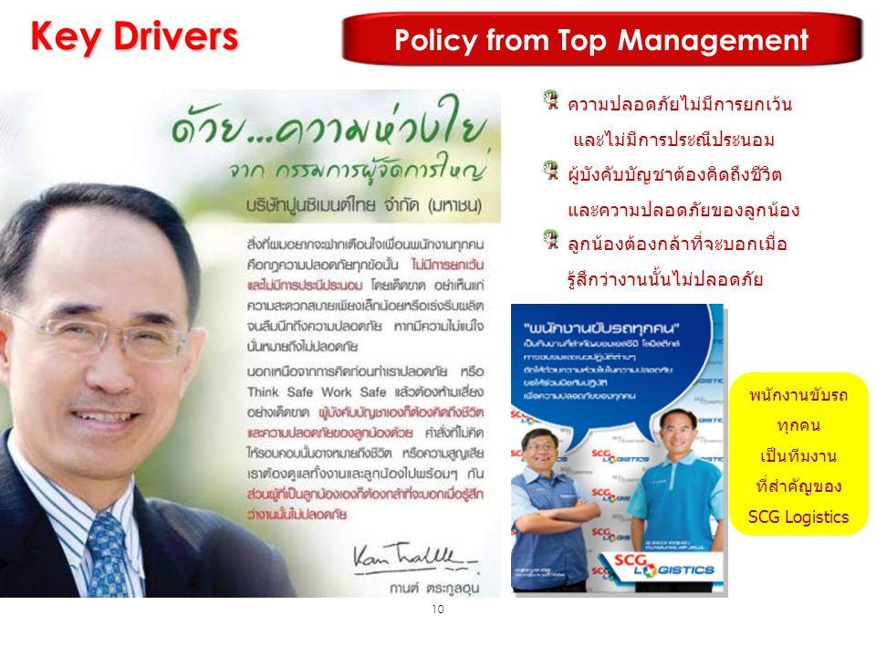 10 Key Drivers Policy from Top Management ความปลอดภัยไม่มีการยกเว้น และไม่มีการประณีประนอม ผู้บังคับบัญชาต้องคิดถึงชีวิต และความปลอดภัยของลูกน้อง ลูกน