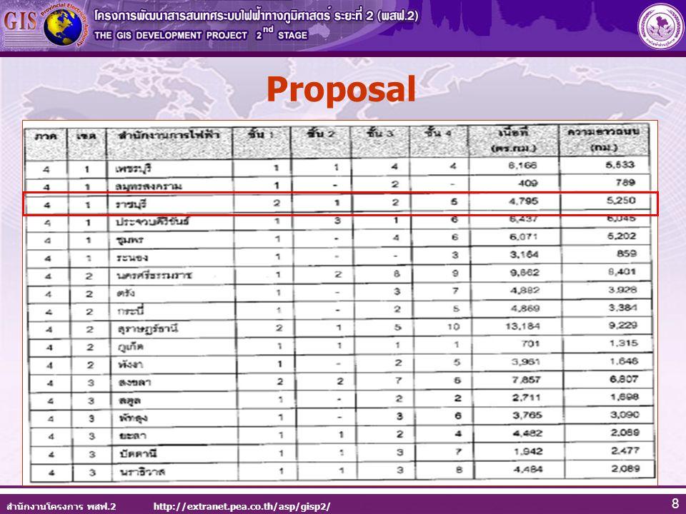 สำนักงานโครงการ พสฟ.2 http://extranet.pea.co.th/asp/gisp2/ 8 Proposal