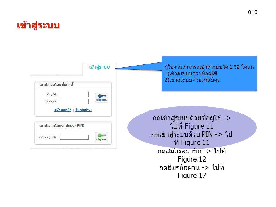 เข้าสู่ระบบ 010 ผู้ใช้งานสามารถเข้าสู่ระบบได้ 2 วิธี ได้แก่ 1) เข้าสู่ระบบด้วยชื่อผู้ใช้ 2) เข้าสู่ระบบด้วยรหัสบัตร ผู้ใช้งานสามารถเข้าสู่ระบบได้ 2 วิธี ได้แก่ 1) เข้าสู่ระบบด้วยชื่อผู้ใช้ 2) เข้าสู่ระบบด้วยรหัสบัตร กดเข้าสู่ระบบด้วยชื่อผู้ใช้ -> ไปที่ Figure 11 กดเข้าสู่ระบบด้วย PIN -> ไป ที่ Figure 11 กดสมัครสมาชิก -> ไปที่ Figure 12 กดลืมรหัสผ่าน -> ไปที่ Figure 17