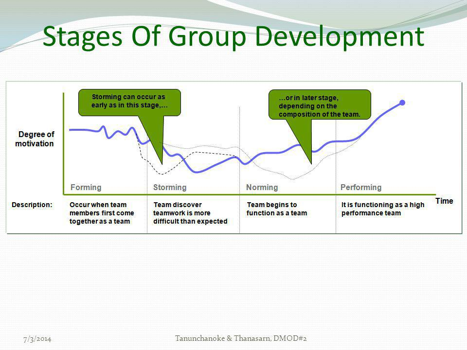 Stages Of Group Development 7/3/2014Tanunchanoke & Thanasarn, DMOD#2