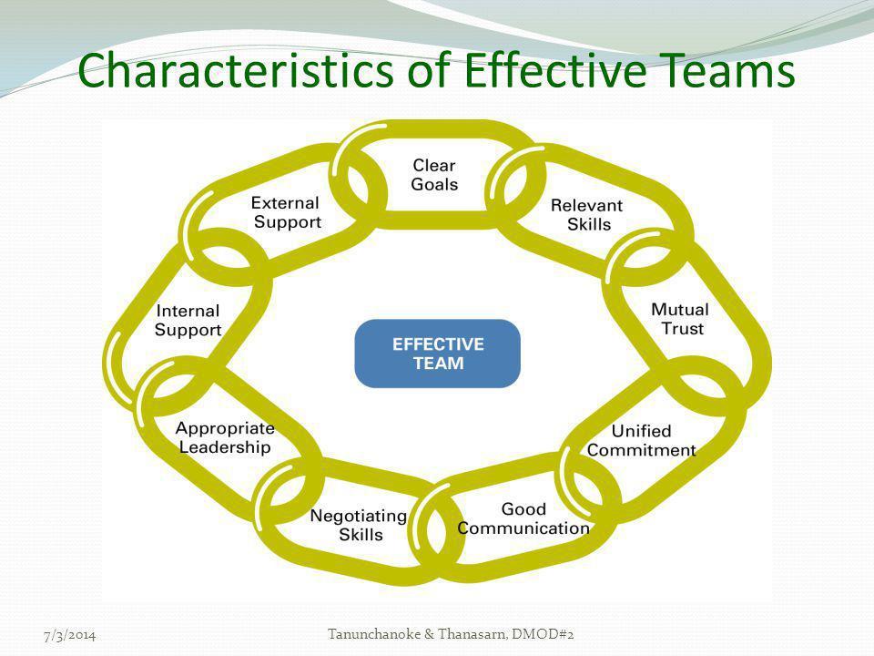 Characteristics of Effective Teams 7/3/2014Tanunchanoke & Thanasarn, DMOD#2