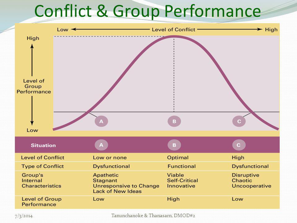 Conflict & Group Performance 7/3/2014Tanunchanoke & Thanasarn, DMOD#2