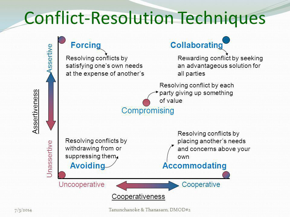 7/3/2014Tanunchanoke & Thanasarn, DMOD#2 Conflict-Resolution Techniques UncooperativeCooperative Cooperativeness Assertiveness Unassertive Assertive F