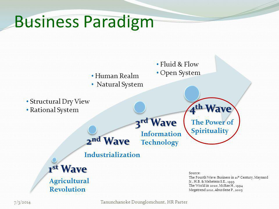 Business Paradigm 1 st Wave 2 nd Wave 3 rd Wave 4 th Wave Agricultural Revolution Industrialization Information Technology The Power of Spirituality •