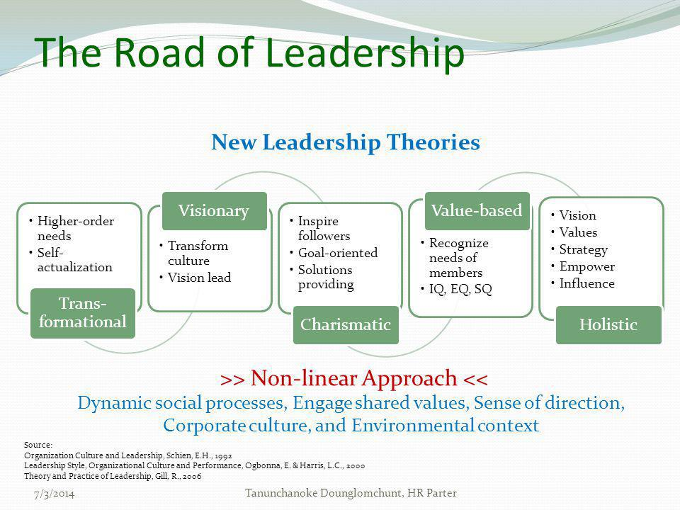 The Road of Leadership •Higher-order needs •Self- actualization Trans- formational •Transform culture •Vision lead Visionary •Inspire followers •Goal-