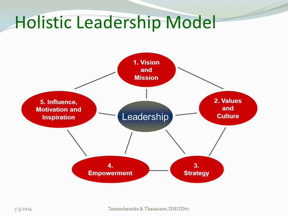 Holistic Leadership Model 7/3/2014Tanunchanoke & Thanasarn, DMOD#2 Leadership 1. Vision and Mission 2. Values and Culture 3. Strategy 4. Empowerment 5