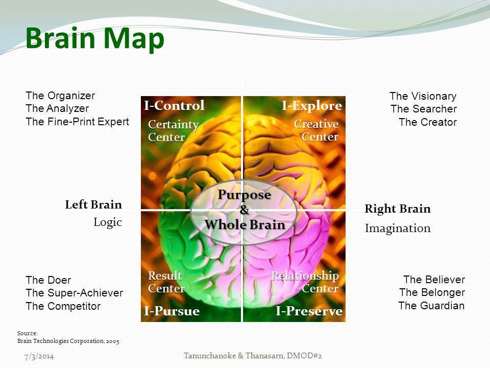 Brain Map 7/3/2014Tanunchanoke & Thanasarn, DMOD#2 I-Explore I-Preserve I-Control I-Pursue Left Brain Right Brain Logic Imagination CertaintyCenter Cr