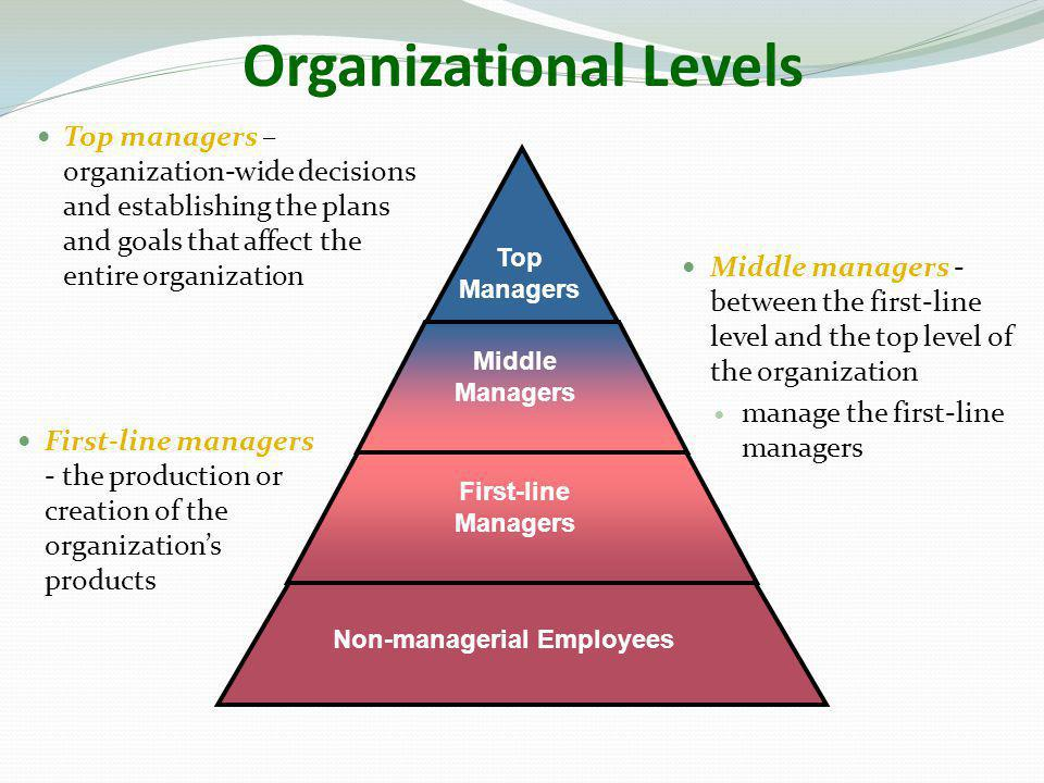 Organizational Levels Non-managerial Employees Top Managers Middle Managers First-line Managers  First-line managers - the production or creation of