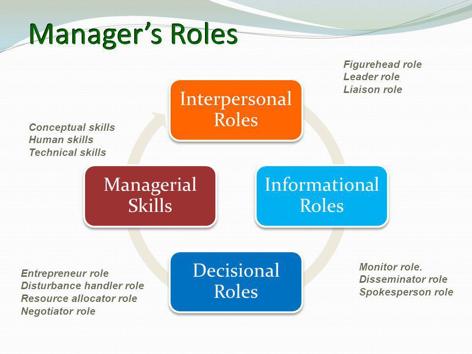 Manager's Roles Interpersonal Roles Informational Roles Decisional Roles Managerial Skills Figurehead role Leader role Liaison role Monitor role. Diss