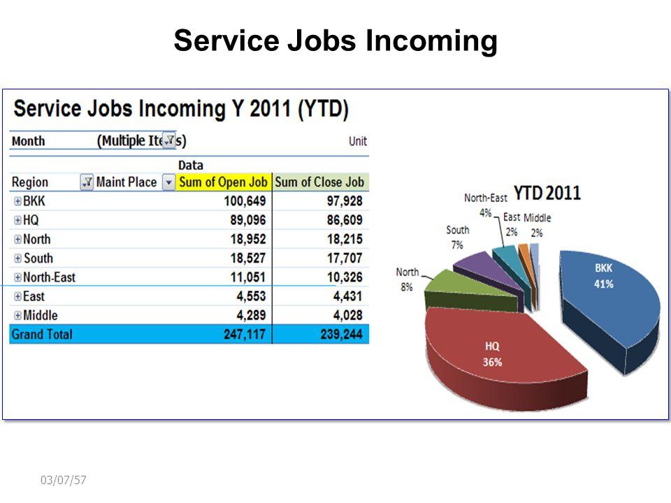 Average Job Incoming / Day Day :Working day 03/07/57 Q1 Q2 Q3 Q4