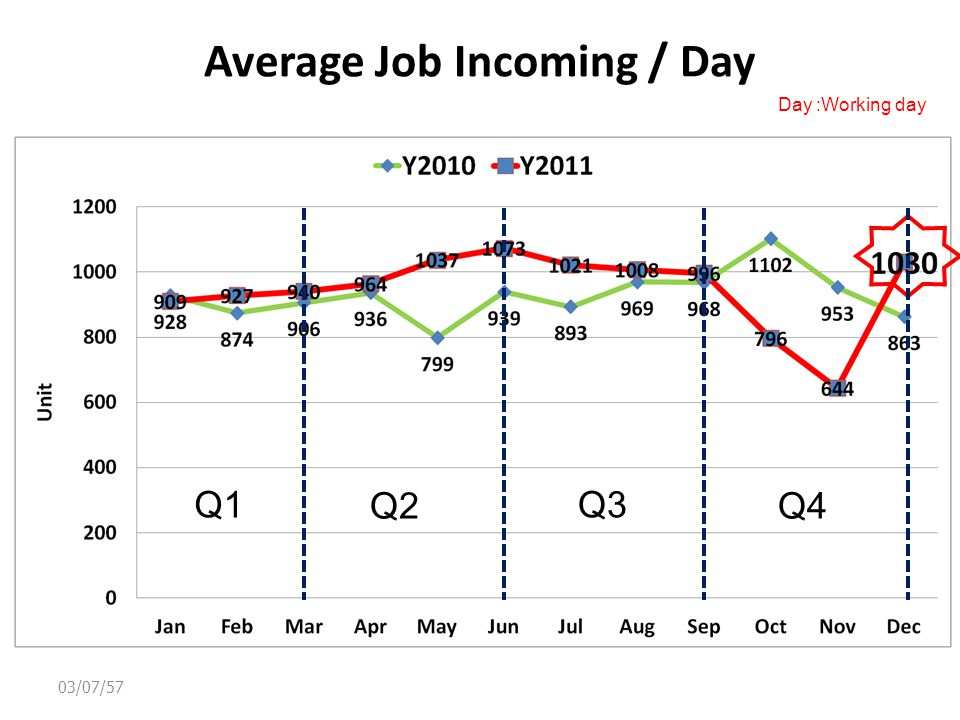 Average Job Incoming / Day Day :Working day 03/07/57 Q1 Q2 Q3 Q4