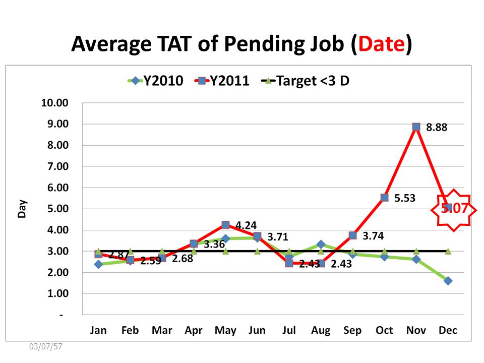Average TAT of Pending Job (Date) 03/07/57