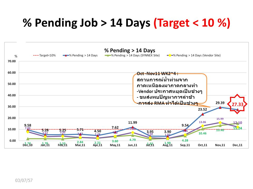 % Pending Job > 14 Days (Target < 10 %) 03/07/57 Oct -Nov11 WK2~4 : สถานการณ์น้ำท่วมจาก ภาคเหนือลงมาภาคกลางทำ -Vendor ประกาศหยุดเป็นช่วงๆ - ขนส่งพบปัญหาการล่าช้า - การส่ง RMA ทำได้เป็นช่วงๆ