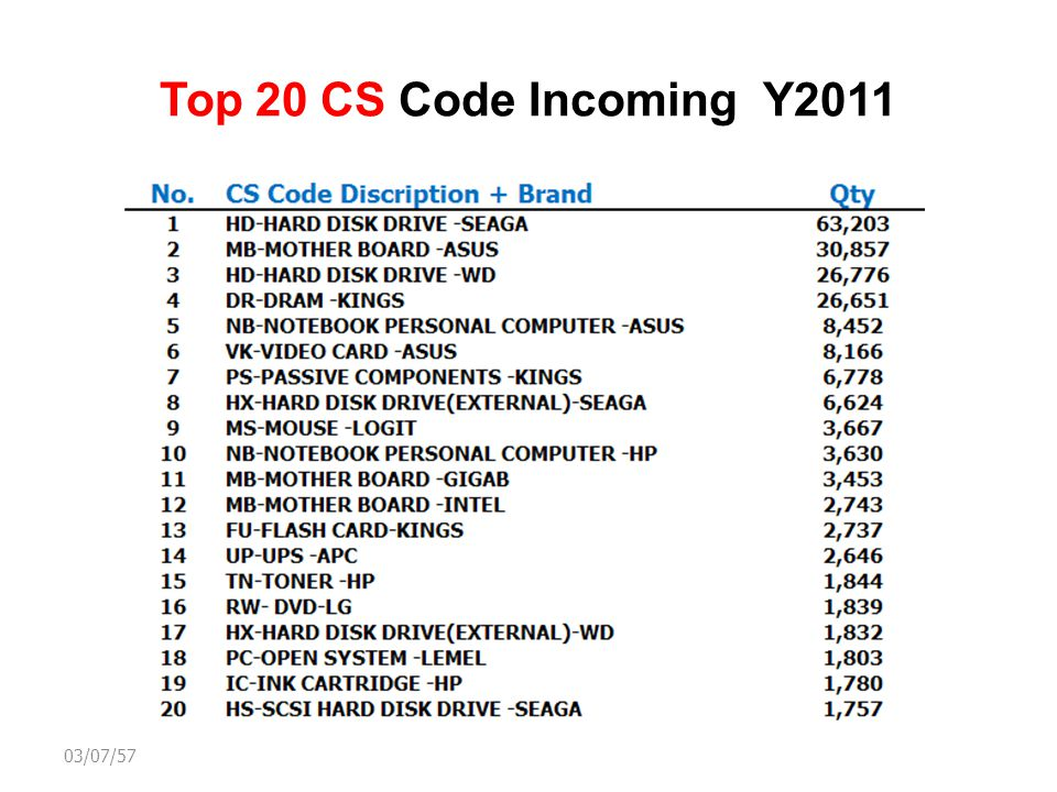 Top 20 CS Code Incoming Y2011 03/07/57