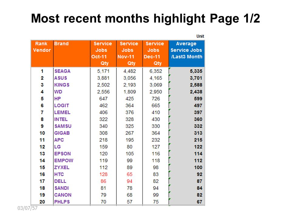 Most recent months highlight Page 2/2 03/07/57