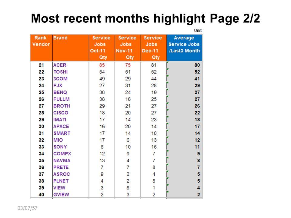 Top 20 Dealer Incoming Y2011 03/07/57