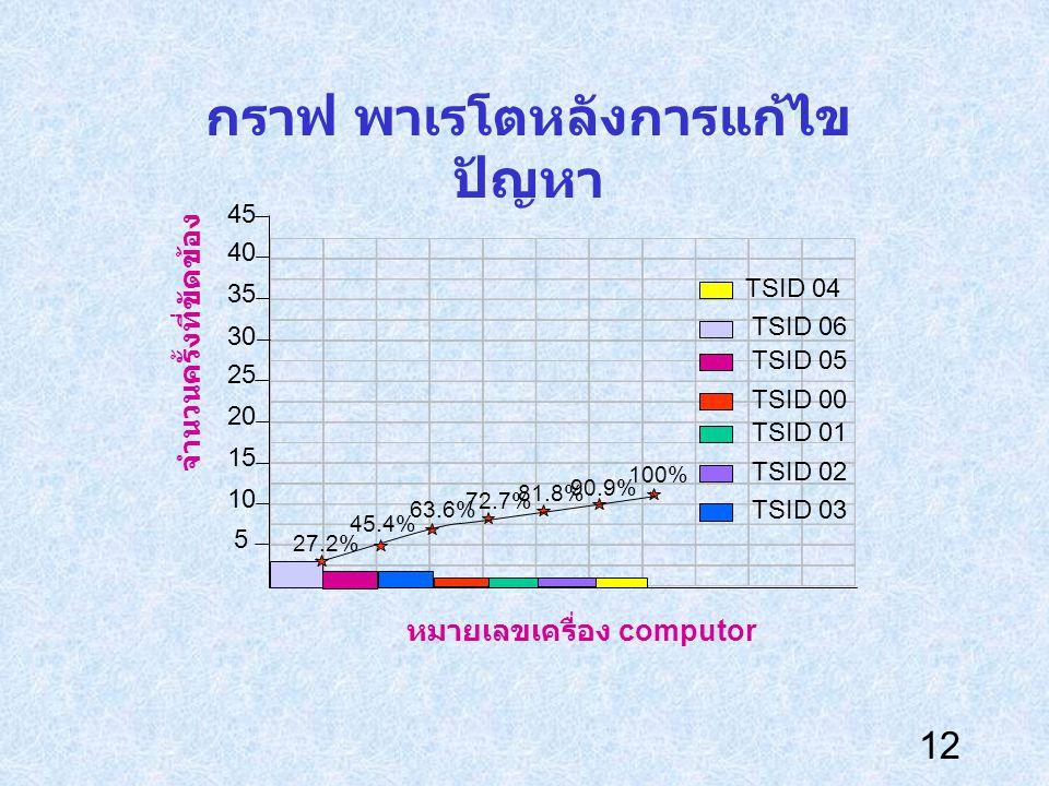 12 กราฟ พาเรโตหลังการแก้ไข ปัญหา 45 5 10 30 25 20 15 35 40 27.2% 45.4% 63.6% 72.7% 81.8% 90.9% 100% TSID 04 TSID 06 TSID 05 TSID 00 TSID 01 TSID 02 TS