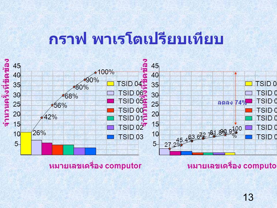 13 กราฟ พาเรโตเปรียบเทียบ 45 5 10 30 25 20 15 35 40 26% 42% 56% 68% 80% 90% 100% TSID 04 TSID 06 TSID 05 TSID 00 TSID 01 TSID 02 TSID 03 หมายเลขเครื่อ