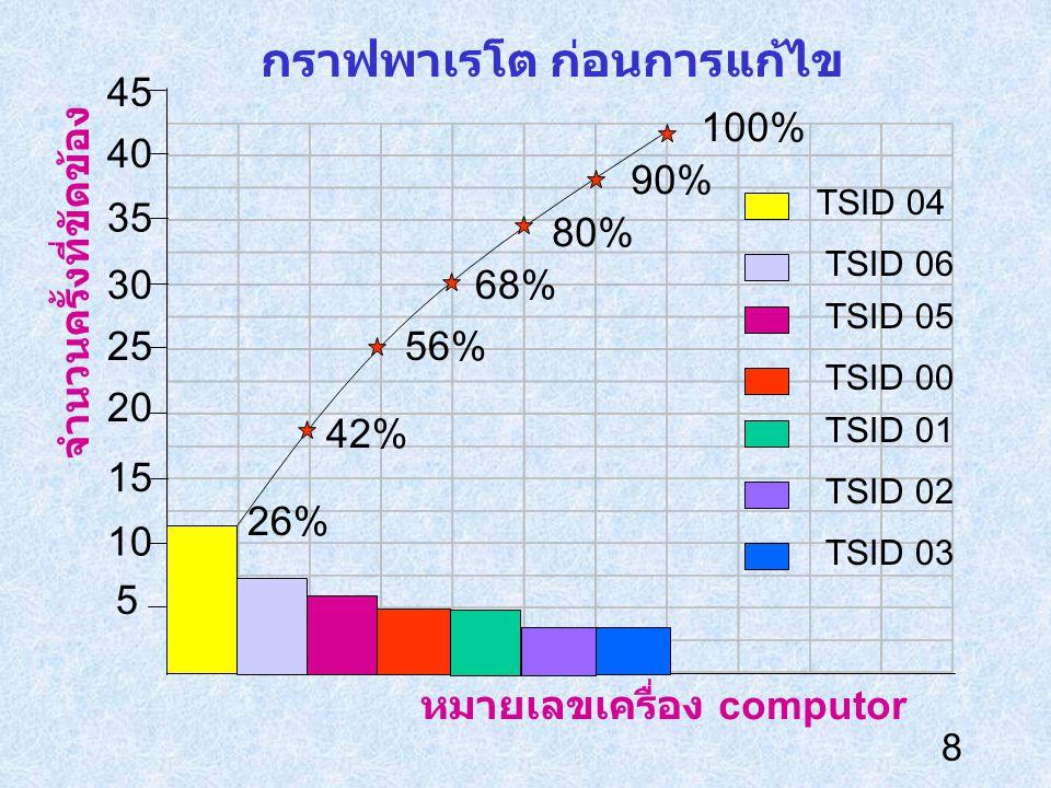 8 กราฟพาเรโต ก่อนการแก้ไข 45 5 10 30 25 20 15 35 40 26% 42% 56% 68% 80% 90% 100% TSID 04 TSID 06 TSID 05 TSID 00 TSID 01 TSID 02 TSID 03 หมายเลขเครื่อ