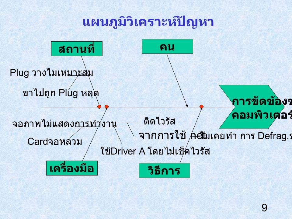 9 แผนภูมิวิเคราะห์ปัญหา การขัดข้องของ คอมพิวเตอร์ คน เครื่องมือ สถานที่ วิธีการ ใช้ Driver A โดยไม่เช็คไวรัส ไม่เคยทำ การ Defrag. ข้อมูล จอภาพไม่แสดงก