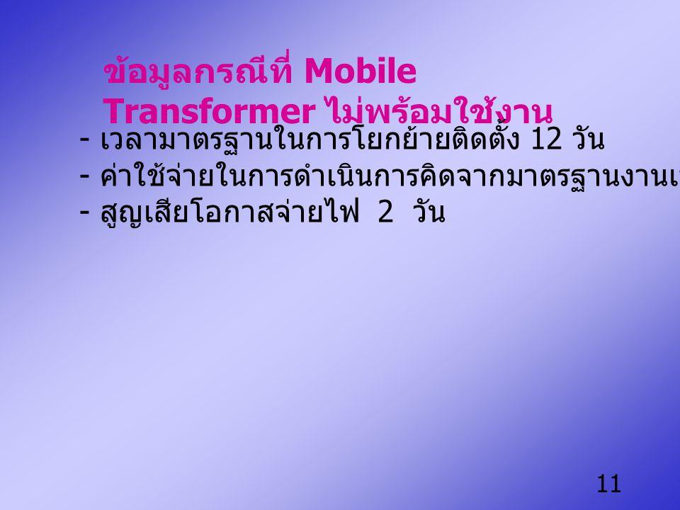 11 ข้อมูลกรณีที่ Mobile Transformer ไม่พร้อมใช้งาน - เวลามาตรฐานในการโยกย้ายติดตั้ง 12 วัน - ค่าใช้จ่ายในการดำเนินการคิดจากมาตรฐานงานเป็นเงิน 371,286 บาท - สูญเสียโอกาสจ่ายไฟ 2 วัน